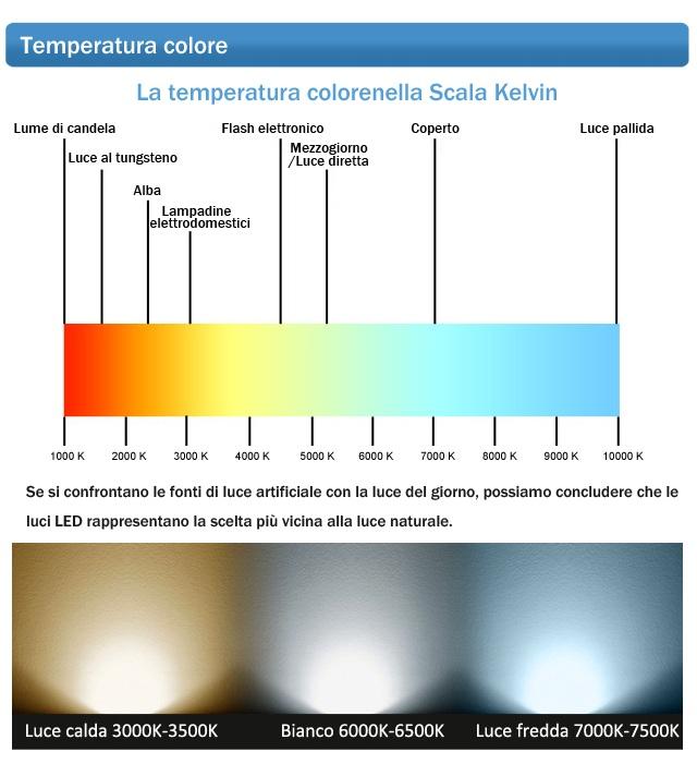 1000 Lumen Led A Quanti Watt Corrispondono.Tabella Comparazione Potenza Watt Tra Lampadine Ad Incandescenza E A Risparmio Energetico